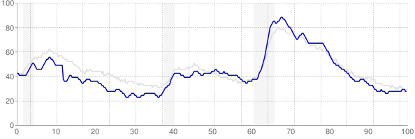 Indiana monthly unemployment rate chart from 1990 to July 2019